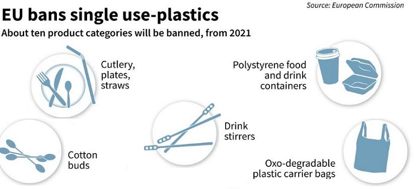 EU bans Single Use Pastics (SUPs) from 2021